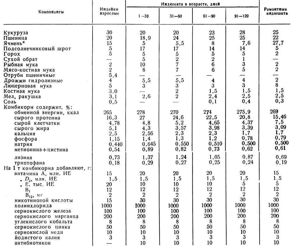 Полноценность и сбалансированность рационов 1975 Шанскова А.М. - Содержание индюшат